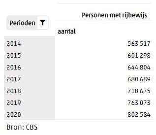 Aantal rijbewijzen 75+ vanaf 2014 t/m 2020