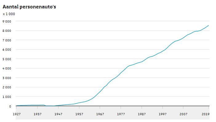 Groei aantal auto's Nederland